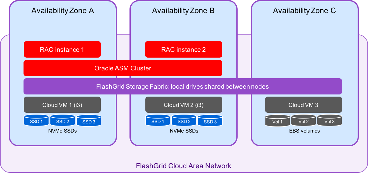 Oracle RAC in AWS with NVMe SSDs