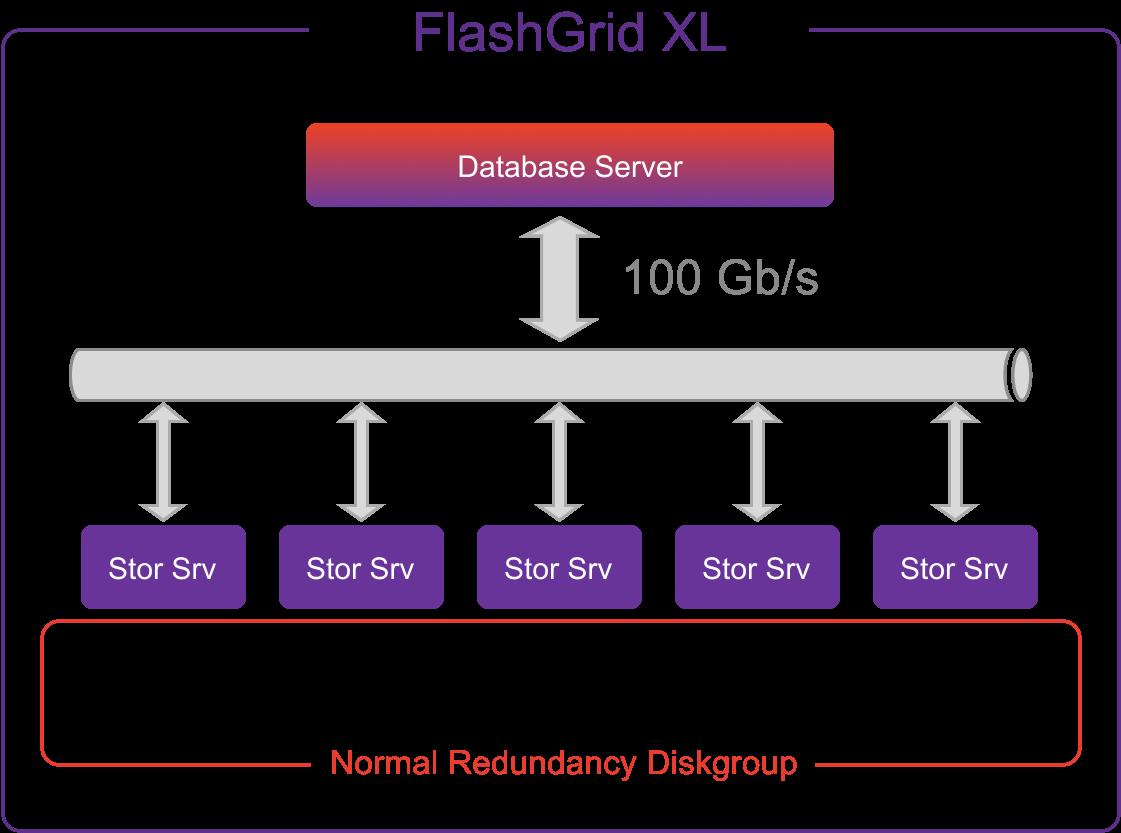 Multiple storage nodes
