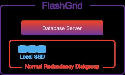 Local SSD