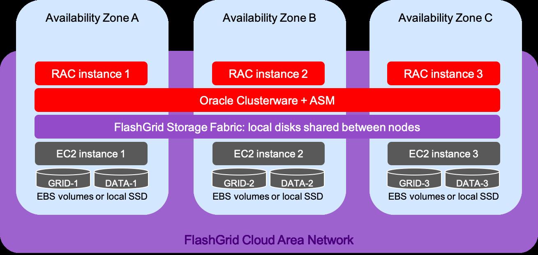 Oracle RAC on AWS Architecture Diagram
