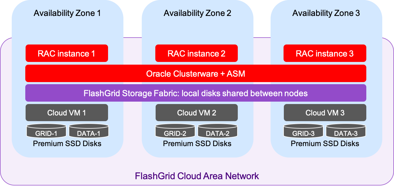 Oracle RAC on GCP Architecture Diagram
