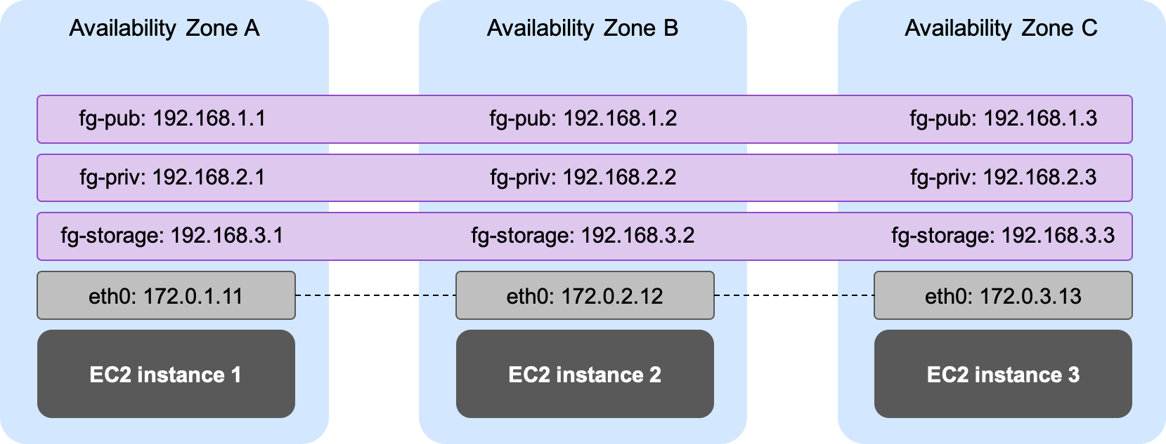 Oracle RAC on AWS - Advanced Networking Diagram