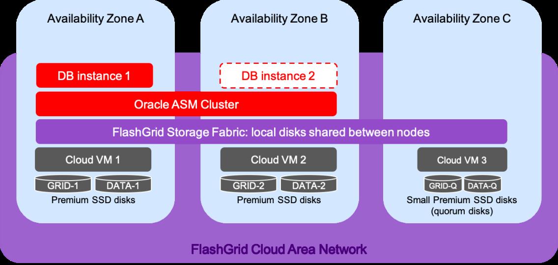 Oracle SE2 HA on Azure Architecture Diagram