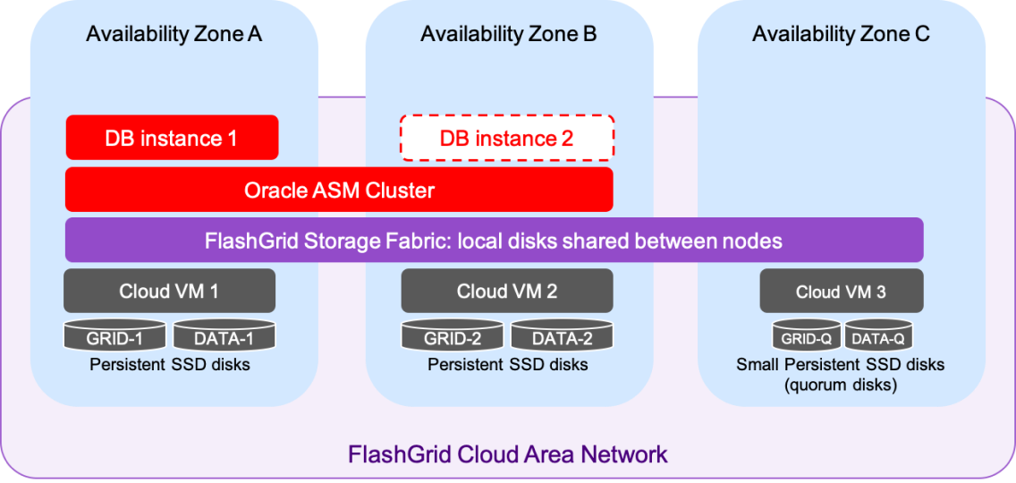 Oracle SE2 HA on GCP Architecture Diagram
