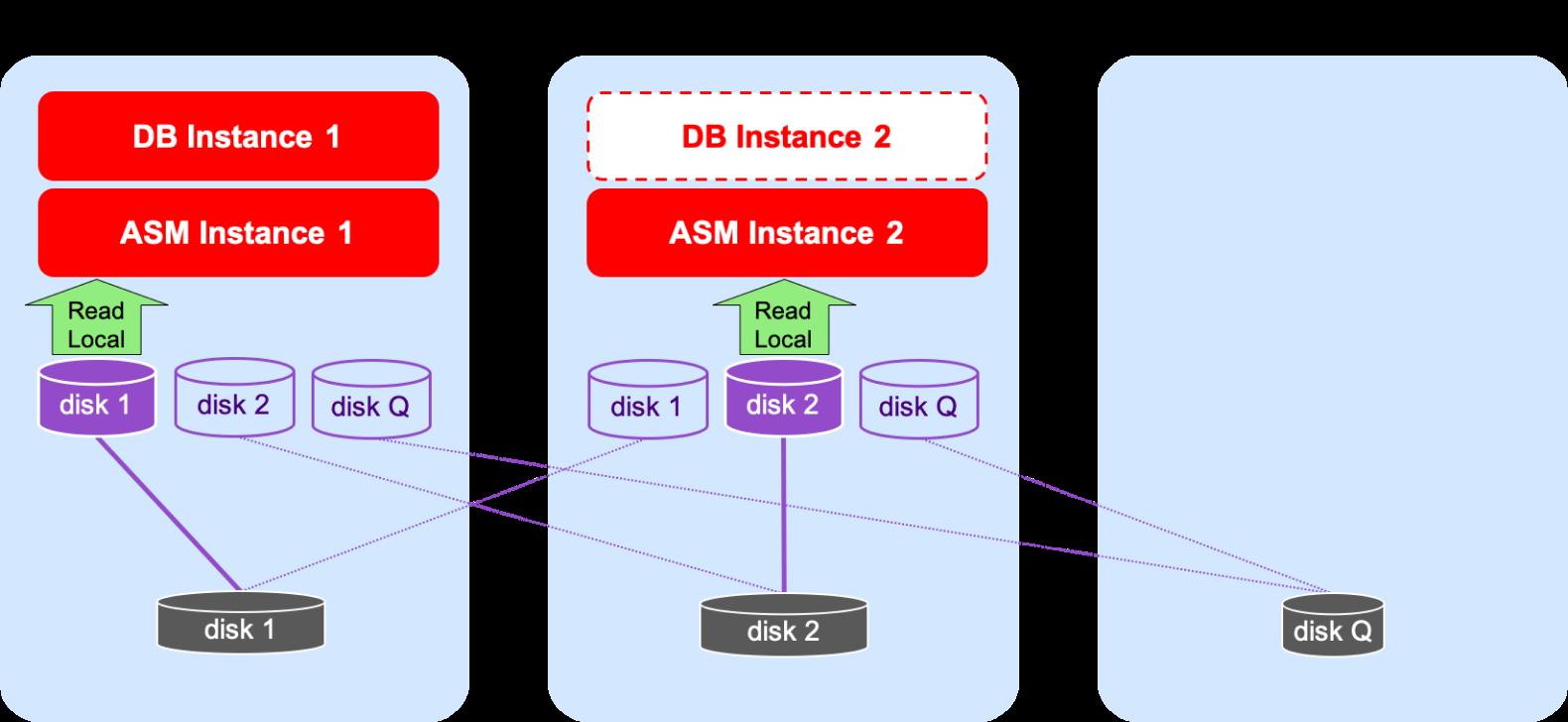 Oracle Azure on SE2 HA - Shared Storage Diagram