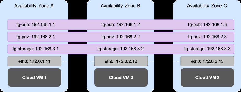 Oracle SE2 HA on Azure - Shared Storage Diagram