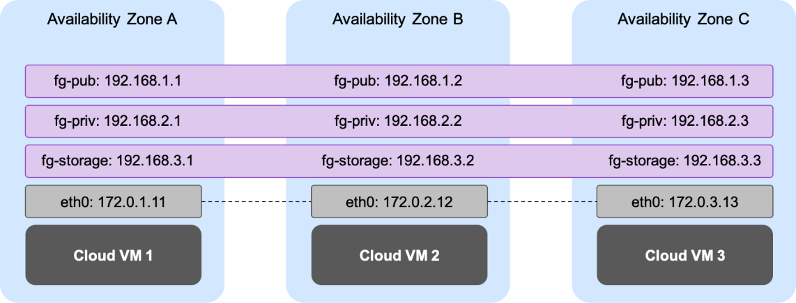 Oracle SE2 HA on AWS - Advanced Networking Diagram