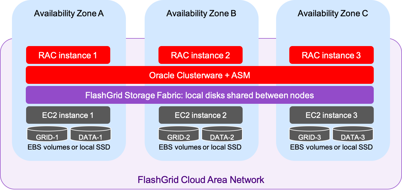 Oracle RAC on Azure Architecture Diagram