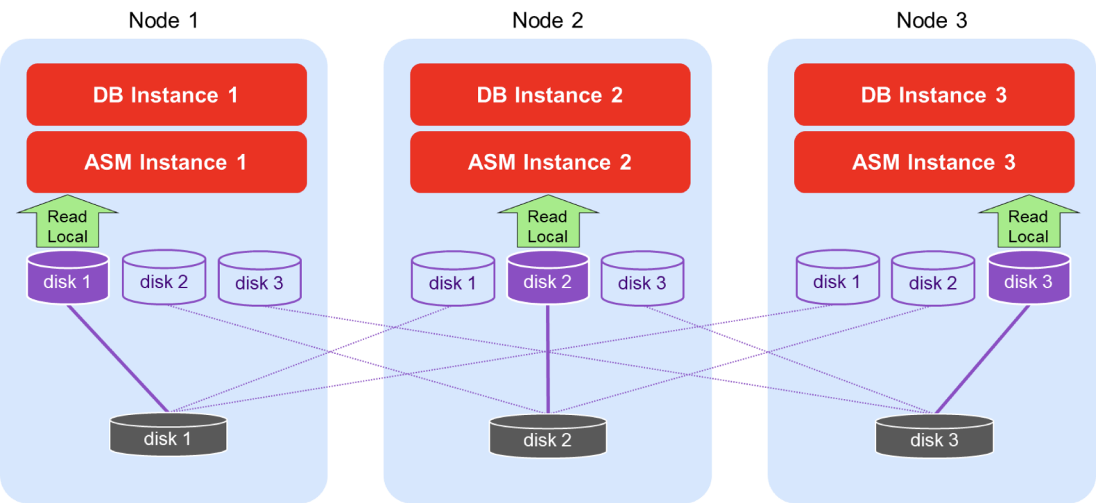 Oracle RAC on GCP - Shared Storage Diagram