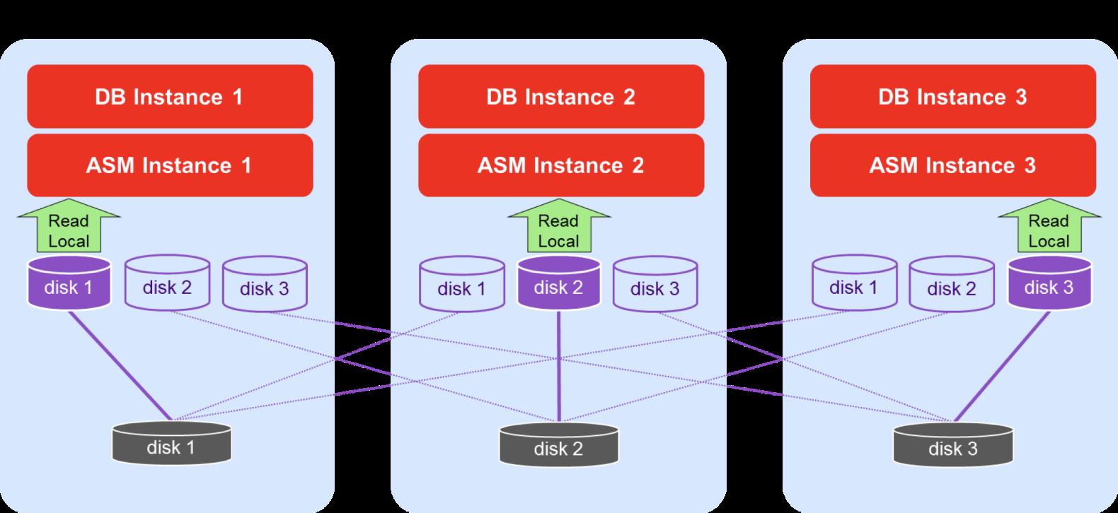 Oracle RAC on Azure - Shared Storage Diagram
